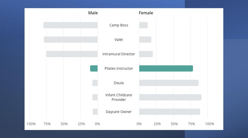 Pilates Instructors Gender Statistics