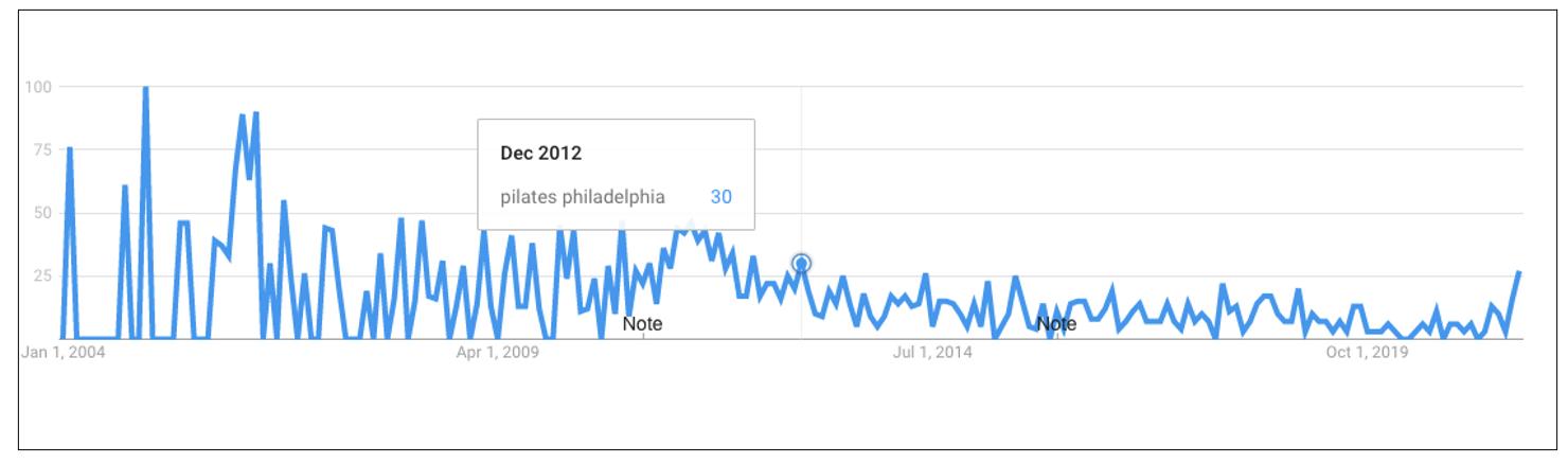 2012 Data _ Trends