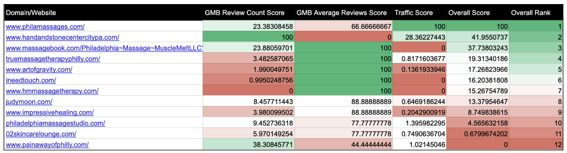 Normalized Score for Best Massage Therapists