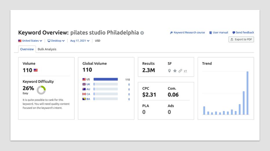 Pilates Studio Monthly Search Volume Philadelphia