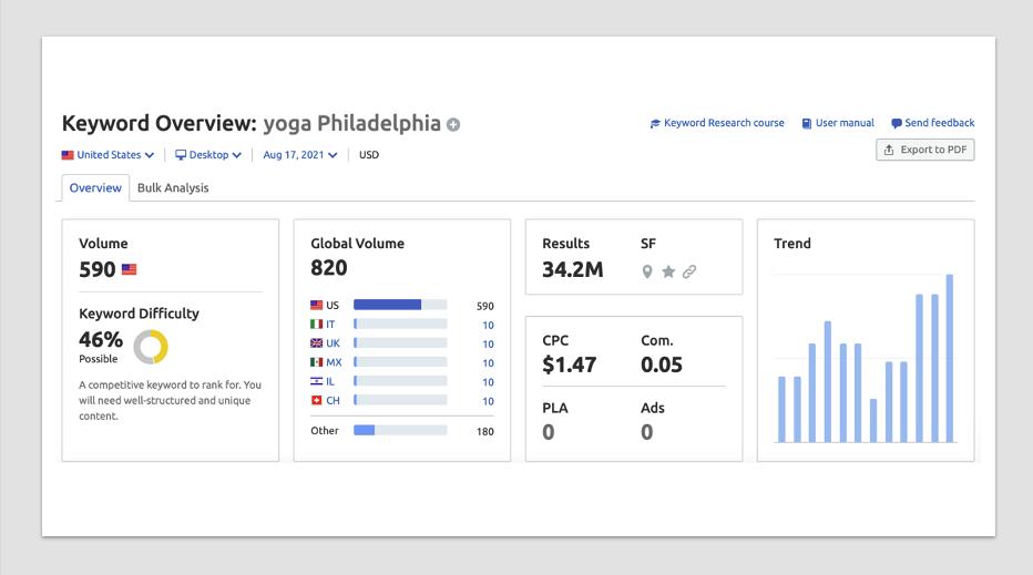 Yoga Philadelphia - Semrush MSV
