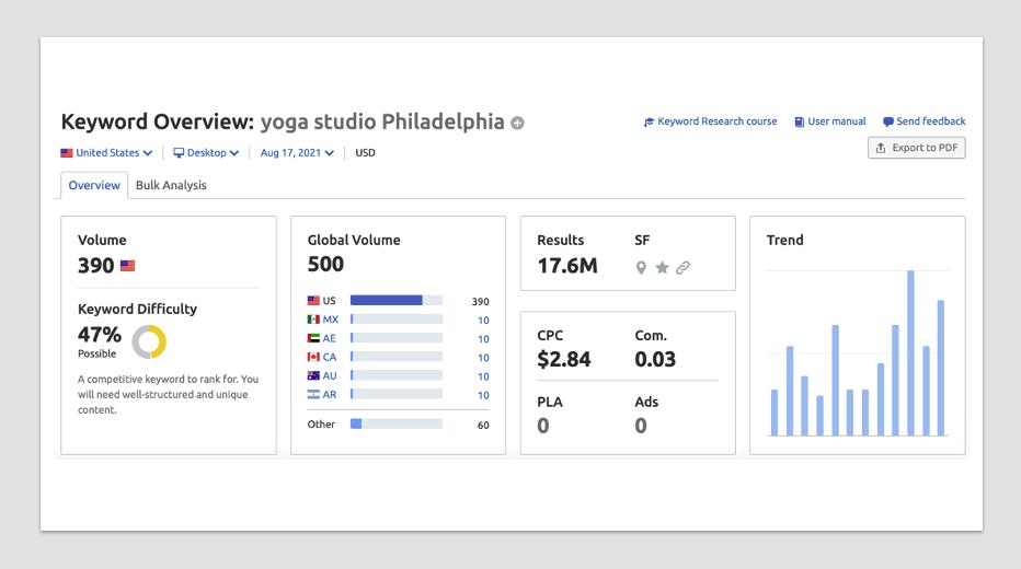 Yoga Studio Monthly Search Volume in Philadelphia