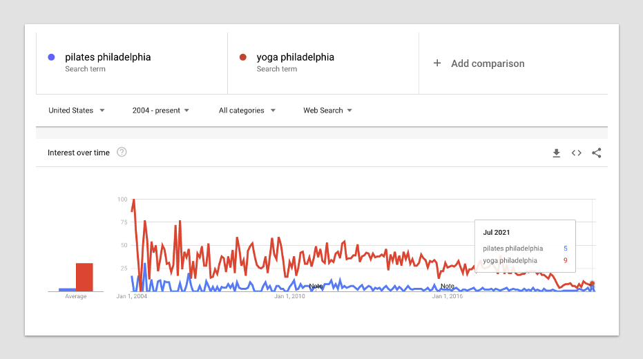 Yoga and Pilates Philadelphia Google Trends Data
